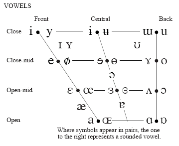 Phonology And Phonetics 101 Vowels Pt 1 Replicated Typo