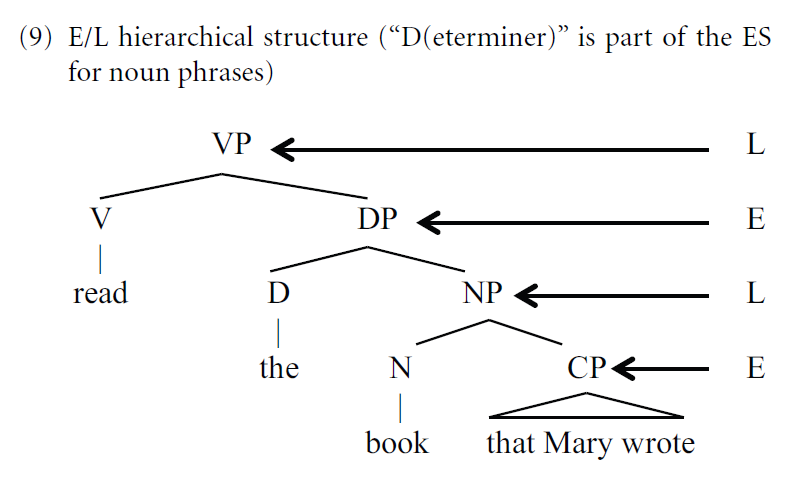 Fig. 9 from Miyagawa et al. (2014), illustrating how unbounded hierarchical structure emerges from recursive combination of E- and L-level structures
