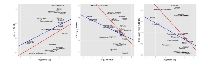Adaptive languages: Population structure and lexical diversity